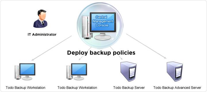 Zentrale Anlage und Verwaltung von Backup Jobs und Policies