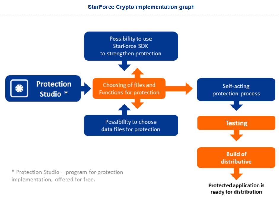 StarForce Crypto Diagramm