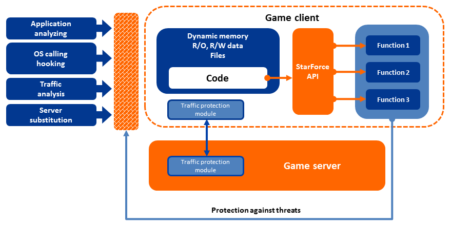 StarForce MMOG Massive Multiplayer Online Games Schutz