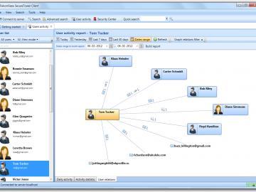 Grafische Darstellung der Benutzer Kontakte